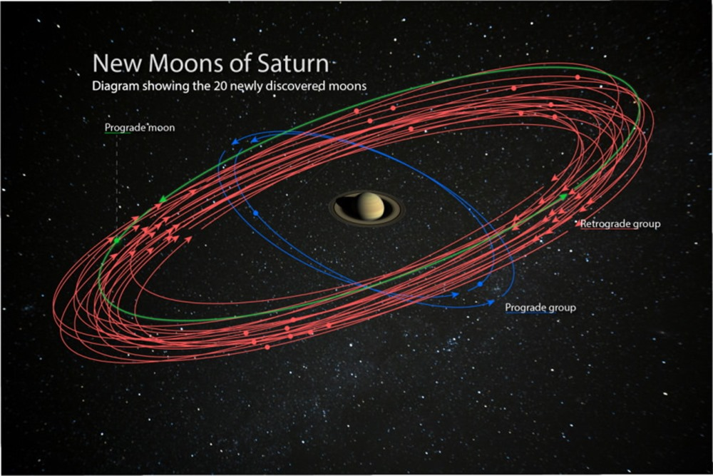 NEW SATURN moons orbit_ForScott- 1 19
